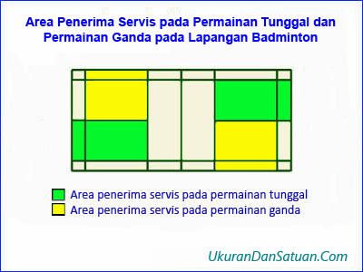 Area penerima servis permainan badminton
