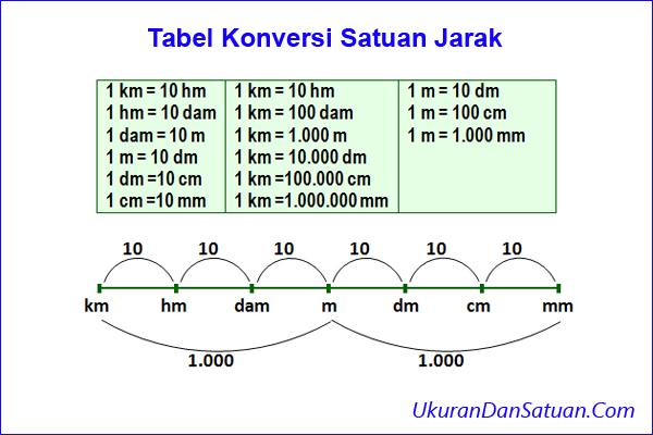 Tabel konversi jarak
