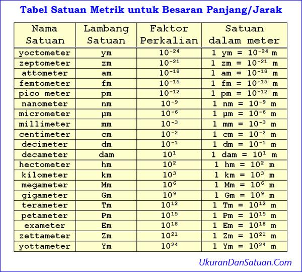 Tabel satuan metrik panjang atau jarak