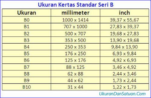 Tabel ukuran kertas standar seri B