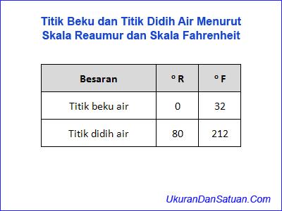 Titik beku dan titik didih air menurut skala Reaumur dan Fahrenheit