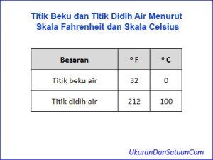 Titik beku dan titik didih air skala Fahrenheit dan Celsius