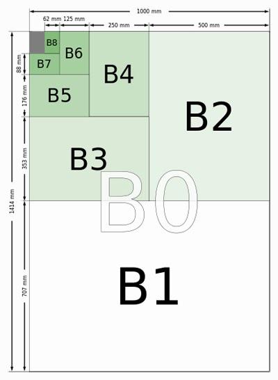 Ukuran kertas standar seri B