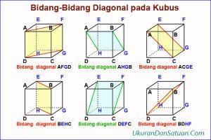 Bidang diagonal kubus