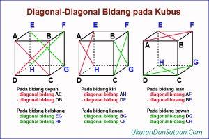 Diagonal bidang kubus