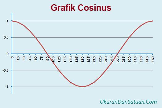 Grafik cosinus
