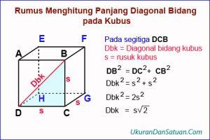 Bukti rumus diagonal bidang kubus