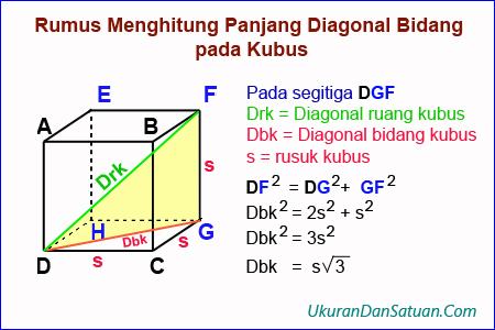 Bukti rumus diagonal ruang kubus