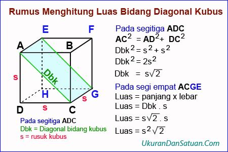 Bukti rumus luas bidang diagonal kubus