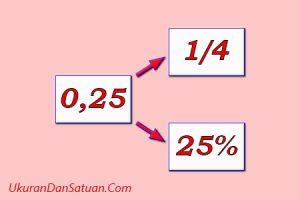 Bilangan pecahan desimal pecahan biasa dan persen