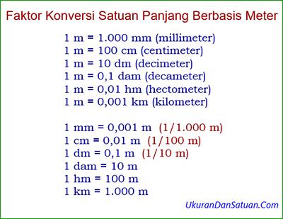 Faktor konversi satuan panjang berbasis meter