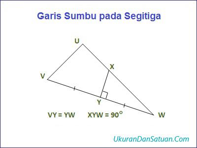 Garis sumbu pada segitiga