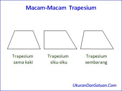 Jenis jenis trapesium
