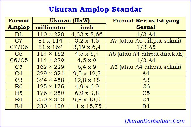 Tabel ukuran amplop standar