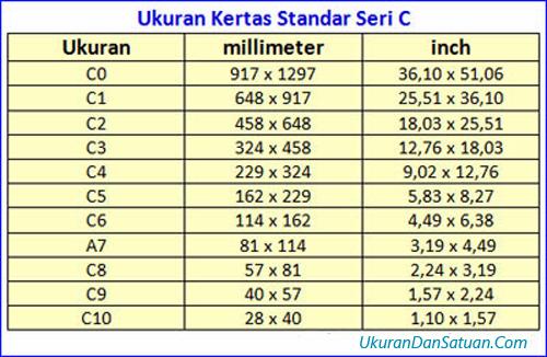 Tabel ukuran kertas standar seri C