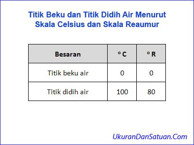 Titik beku dan titik didih air menurut skala Celsius dan Reaumur