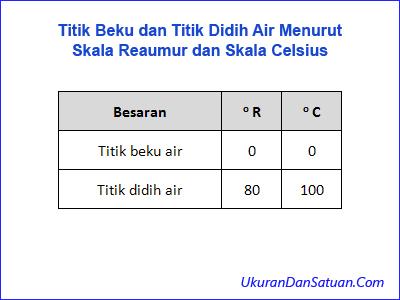 Titik beku dan titik didih air menurut skala Reaumur dan Celsius