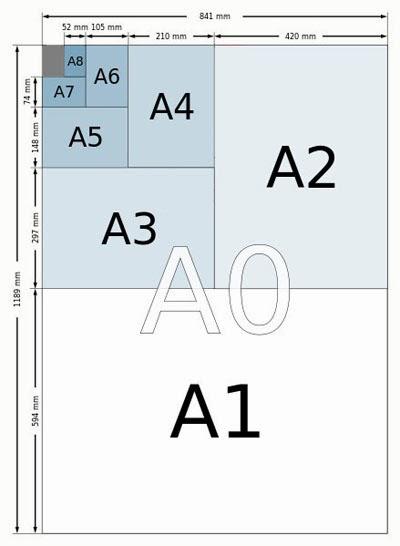 Ukuran kertas standar seri A