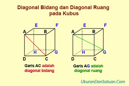 Cara Menghitung Panjang Diagonal Bidang Dan Diagonal Ruang Pada Kubus Ukuran Dan Satuan