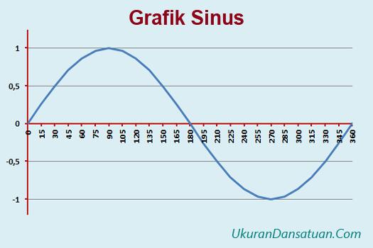 Grafik sinus