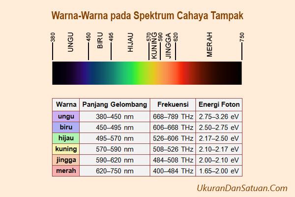 Warna pada spektrum cahaya tampak