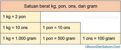 Satuan kg pon ons dan gram
