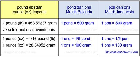 pon dan ons metrik Indonesia
