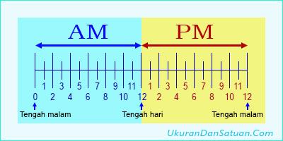 Perbedaan AM dan PM pada jam