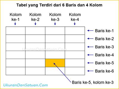 Tabel 6 baris dan 4 kolom